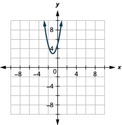 This graph shows a parabola opening upwards, with vertex (negative 1, 3) and y intercept (0, 5). It has the point minus (2, 5) on it.