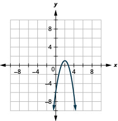 This graph shows a parabola opening downwards, with vertex (2, 1) and axis of symmetry x equals 2. Its y intercept is (0, negative 7).