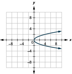 This graph shows right opening parabola with vertex at origin. Two points on it are (4, 2) and (4, negative 2).
