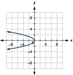 This graph shows left opening parabola with vertex at origin. Two points on it are (negative 4, 2) and (negative 4, negative 2).