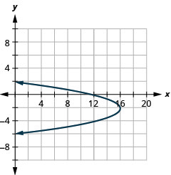 This graph shows left opening parabola with vertex (16, negative 2) and x intercept (12, 0).