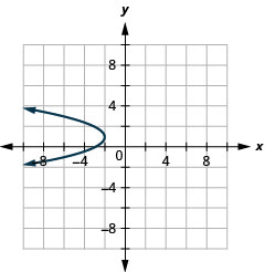 This graph shows left opening parabola with vertex (negative 2, 1) and x intercept minus (3, 0).
