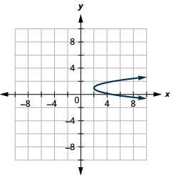 This graph shows a parabola opening right with vertex (2, 1) and x intercept (5, 0).