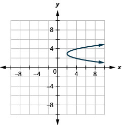 This graph shows a parabola opening right with vertex (2, 3) and symmetric points (4, 2) and (4, 4).