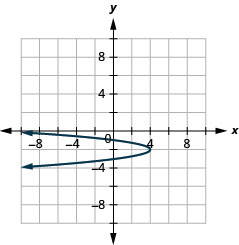 This figure shows a parabola opening to the left with vertex (4, negative 2) and y intercepts (0, negative 1) and (0, negative 3).