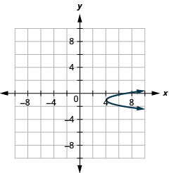 This graph shows a parabola opening to the right with vertex (4, negative 1) and x intercept (7, 0).
