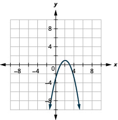 This graph shows a parabola opening downward with vertex (2, 1) and x intercepts (1, 0) and (3, 0).