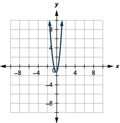 This graph shows a parabola opening upward. The vertex is (negative 0.167, negative 1.167), the x intercepts are (negative 0.608) and (negative 0.274, 0), and the y-intercept is (0, negative 1).