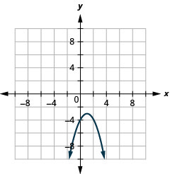 This graph shows a parabola opening downward with vertex (1, negative 3) and y intercept (0, 4).