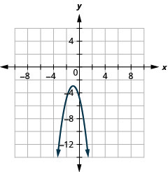 This graph shows a parabola opening downward with vertex (negative 1, negative 3) and x intercepts (negative 5, 0).