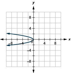This graph shows a parabola opening to the left with vertex (0, 0). Two points on it are (negative 2, 1) and (negative 2, negative 1).
