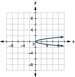 This graph shows a parabola opening to the right with vertex (0, 0). Two points on it are (4, 1) and (4, negative 1).