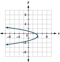This graph shows a parabola opening to the left with vertex (4, negative 1) and y intercepts (0, 1) and (0, negative 3).