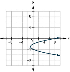 This graph shows a parabola opening to the right with vertex (negative 1, negative 3) and y intercepts (0, negative 2) and (0, negative 4).
