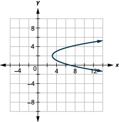 This graph shows a parabola opening to the right with vertex (3, 2) and x intercept (7, 0).