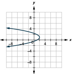 This graph shows a parabola opening to the left with vertex (2, 1) and x intercept (1, 0).