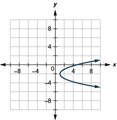 This graph shows a parabola opening to the right with vertex (1, negative 2) and x intercept (5, 0).