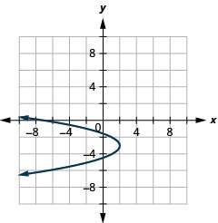 This graph shows a parabola opening to the left with vertex (2, negative 3). Two points on it are (negative 2, negative 1) and (negative 2, 5).