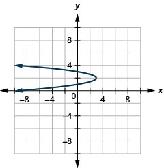 This graph shows a parabola opening to the left with vertex (3, 2) and y intercepts (0, 1) and (0, 3).