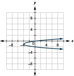 This graph shows a parabola opening to the right with vertex (negative 4, negative 1) and y intercepts (0, 0) and (0, negative 2).