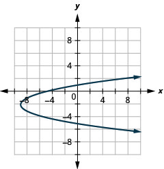 This graph shows a parabola opening to the right with vertex (negative 9, negative 2) and y intercepts (0, 1) and (0, negative 5).