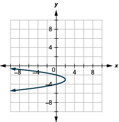 This graph shows a parabola opening to the left with vertex (2, negative 3) and y intercepts (0, negative 2) and (0, negative 4).