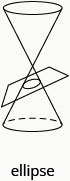 This figure shows a double cone intersected by a plane to form an ellipse.