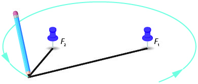 This figure shows a pen attached to two strings, the other ends of which are attached to two thumbtacks. The strings are pulled taut and the pen is rotated to draw an ellipse. The thumbtacks are labeled F subscript 1 and F subscript 2.