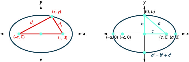 The figure on the left shows an ellipse with its center at the origin of the coordinate axes and its foci at points minus (c, 0) and (c, 0). A segment connects (negative c, 0) to a point (x, y) on the ellipse. The segment is labeled d subscript 1. Another segment, labeled d subscript 2 connects (c, 0) to (x, y). The figure on the right shows an ellipse with center at the origin, foci (negative c, 0) and (c, 0) and vertices (negative a, 0) and (a, 0). The point where the ellipse intersects the y axis is labeled (0, b). The segments connecting (0, 0) to (c, 0), (c, 0) to (0, b) and (0, b) to (0, 0) form a tight angled triangle with sides c, a and b respectively. The equation is a squared equals b squared plus c squared.