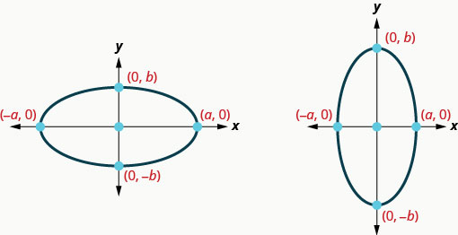 Two figures show ellipses with their centers on the origin of the coordinate axes. They intersect the x axis at points (negative a, 0) and (a, 0) and the y axis at points (0, b) and (0, negative b). In the figure on the left the major axis of the ellipse is along the x axis and in the figure on the right, it is along the y axis.