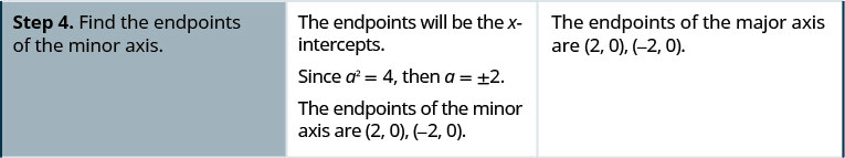 Step 4. Find the endpoints of the minor axis. The endpoints will be the x-intercepts. Since a squared is 4, a is plus or minus 2. The endpoints of the minor axis are (2, 0) and (negative 2, 0).