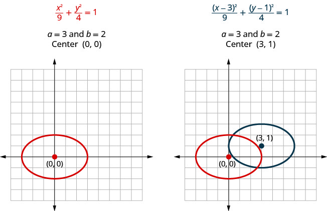 The equation in the first figure is x squared upon 9 plus y squared upon 4 equals 1. Here, a is 3 and b is 2. The ellipse is graphed with center at (0, 0). The equation on the right is open parentheses x minus 3 close parentheses squared upon 9 plus open parentheses y minus 1 close parentheses squared upon 4 equals 1. Here, too, a is 3 and b is 2, but the center is (3, 1). The ellipse is shown on the same graph along with the first ellipse. The center is shown to have moved 3 units right and 1 unit up.