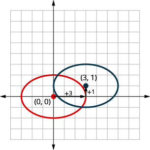 This graph shows an ellipse translated from center (0, 0) to center (3, 1). The center has moved 3 units right and 1 unit up. The original ellipse has vertices at (negative 3, 0) and (3, 0) and endpoint of minor axis at (negative 2, 0) and (2, 0). The translated ellipse has vertices at (0, 1) and (6, 1) and endpoints of minor axis at (3, negative 1) and (3, 3).