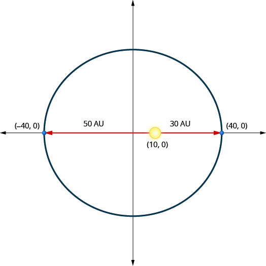 This graph shows an ellipse with center (0, 0) and vertices (negative 40, 0) and (40, 0). The sun is shown at point (10, 0). This is 30 units from the right vertex and 50 units from the left vertex.