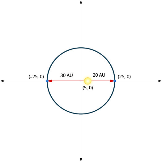 This graph shows an ellipse with center (0, 0) and vertices (negative 25, 0) and (25, 0). The sun is shown at point (5, 0). This is 20 units from the right vertex and 30 units from the left vertex.