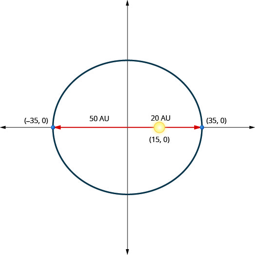 This graph shows an ellipse with center (0, 0) and vertices (negative 35, 0) and (35, 0). The sun is shown at point (15, 0). This is 20 units from the right vertex and 50 units from the left vertex.