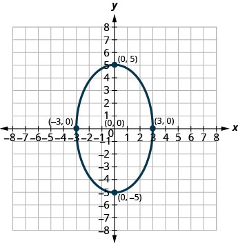 This graph shows an ellipse with center (0, 0), vertices (0, 5) and (0, negative 5) and endpoints of minor axis (negative 3, 0) and (3, 0).