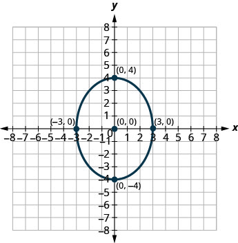 This graph shows an ellipse with center (0, 0), vertices (0, 4) and (0, negative 4) and endpoints of minor axis (negative 3, 0) and (3, 0).