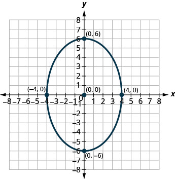 This graph shows an ellipse with center (0, 0), vertices (0, 6) and (0, negative 6) and endpoints of minor axis (negative 4, 0) and (4, 0).