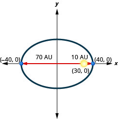 This graph shows an ellipse with center (0, 0), vertices (negative 40, 0) and (40, 0). The sun is shown at point (30, 0), which is 70 units from the left vertex and 10 units from the right vertex.