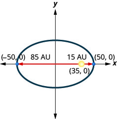 This graph shows an ellipse with center (0, 0), vertices (negative 50, 0) and (50, 0). The sun is shown at point (35, 0), which is 85 units from the left vertex and 15 units from the right vertex.
