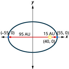 This graph shows an ellipse with center (0, 0), vertices (negative 55, 0) and (55, 0). The sun is shown at point (40, 0), which is 95 units from the left vertex and 15 units from the right vertex.