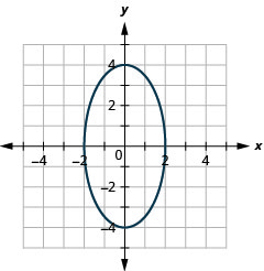 This graph shows an ellipse with x intercepts (negative 2, 0) and (2, 0) and y intercepts (0, 4) and (0, negative 4).