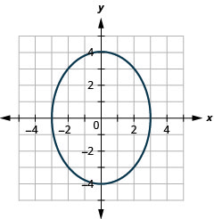 This graph shows an ellipse with x intercepts (negative 3, 0) and (3, 0) and y intercepts (0, 4) and (0, negative 4).