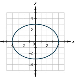 This graph shows an ellipse with x intercepts (negative 4, 0) and (4, 0) and y intercepts (0, 3) and (0, negative 3).
