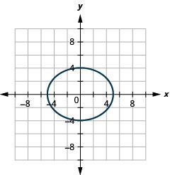 This graph shows an ellipse with x intercepts (negative 5, 0) and (5, 0) and y intercepts (0, 4) and (0, negative 4).