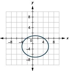This graph shows an ellipse with center at 1, negative 3, vertices at (negative 4, negative 3) and (6, negative 3) and endpoints of minor axis at 1, 1) and (negative 1, negative 7).
