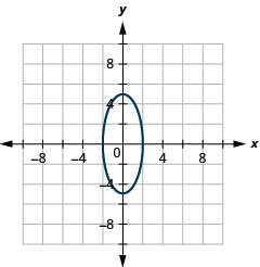 This graph shows an ellipse with center (0, 0), vertices (0, 5) and (0, negative 5) and endpoints of minor axis (2, 0) and (negative 2, 0).