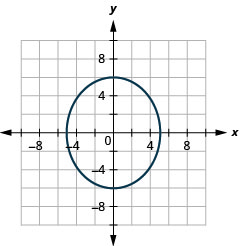 This graph shows an ellipse with center (0, 0), vertices (0, 6) and (0, negative 6) and endpoints of minor axis (5, 0) and (negative 5, 0).