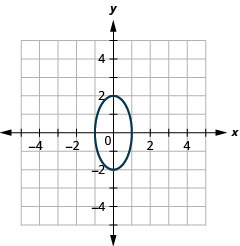 This graph shows an ellipse with center (0, 0), vertices (0, 2) and (0, negative 2) and endpoints of minor axis (1, 0) and (negative 1, 0).